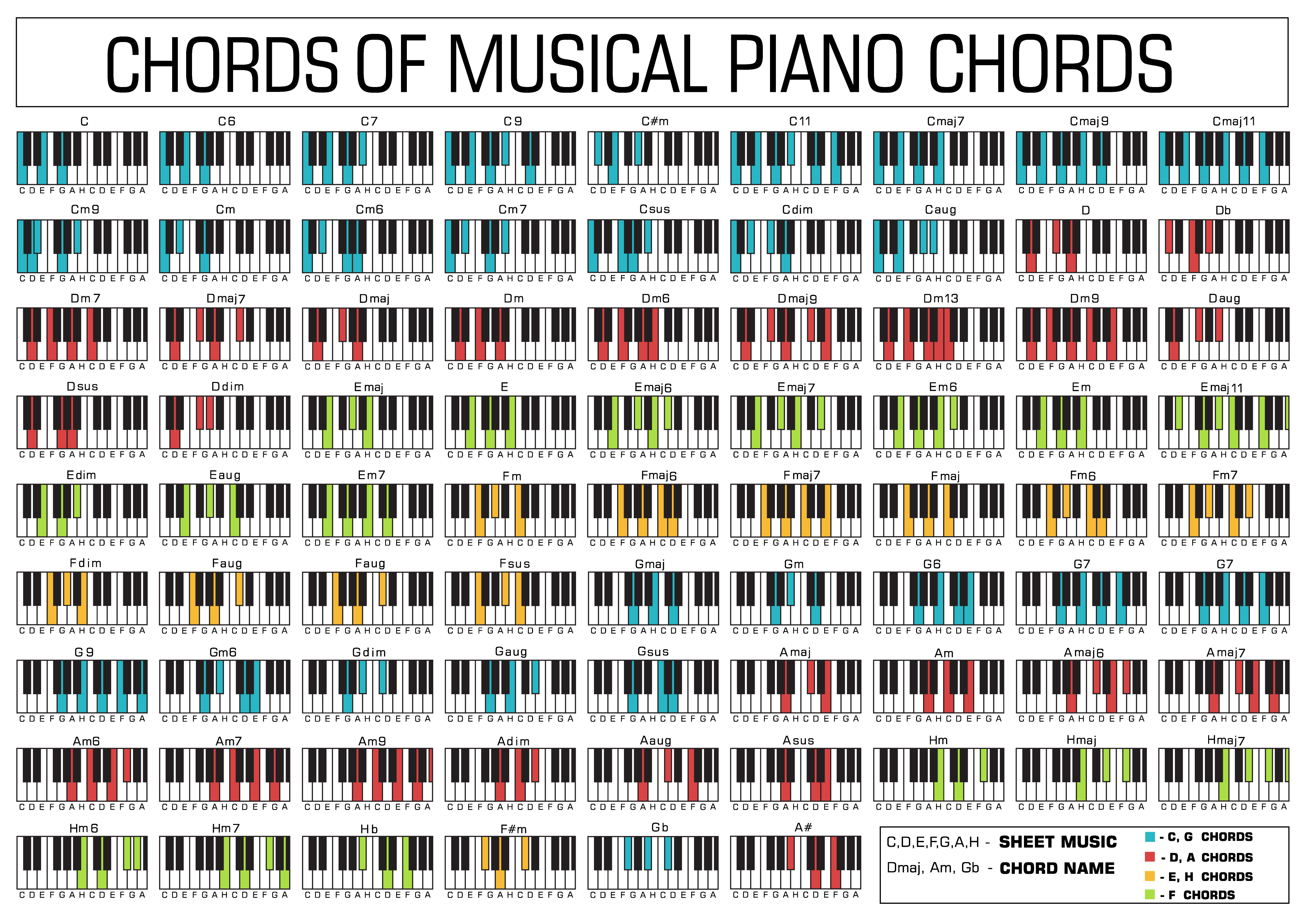 Printable Piano Chord Chart Dnbproduction