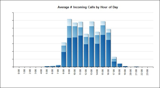 Sampling of calls by hour and type (with some data removed)