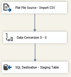 Screenshot of Geocaching Import SSIS package (Read Input Data Flow)