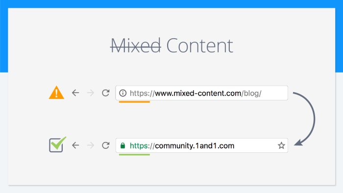 Como resolver Mixed Content no Site