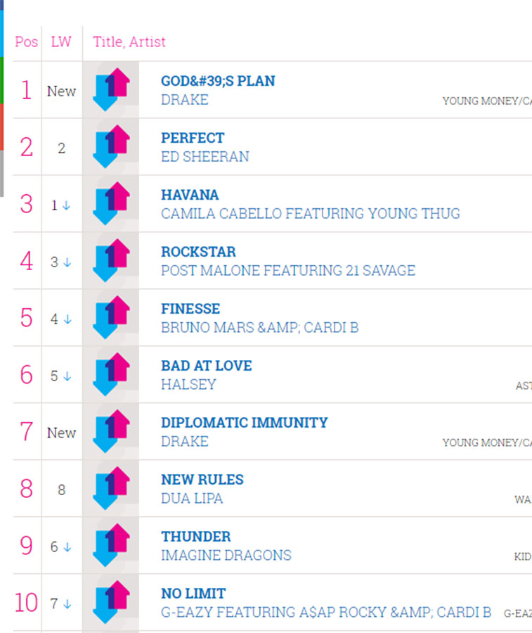 usa-singles-charts-jukebox-london-pool-table-hire-020218