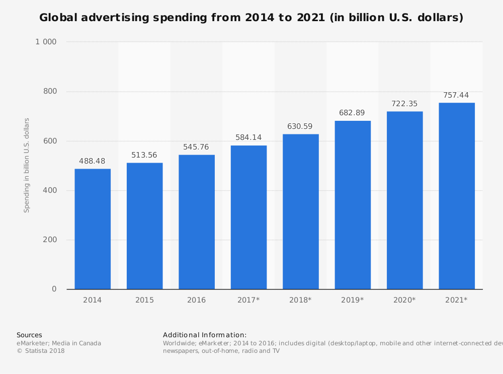 Global advertising spending from 2014 to 2021 (in billion U.S. dollars). Shows increase of spending by 268.96 billion dollars in advertising from 2014 projected to 2021. Sourced from Statista.