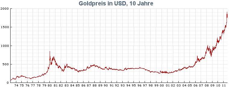 Goldkurs Rekordhoch  Bruchgold einlsen  Juwelier