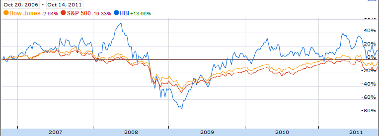 5 year comparison HBI vs Dow Jones vs S&P 500
