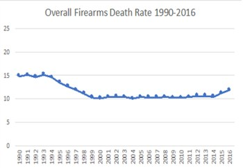 Overall firearms death rate 1990-2010 anti gunners