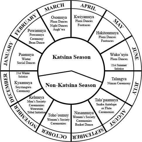 The Hopi Ceremonial Calendar and Hopi Katsina Dolls for
