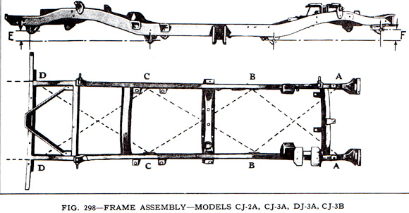 Frame Alignment: Willys Jeep Parts :: Kaiser Willys Jeep Blog