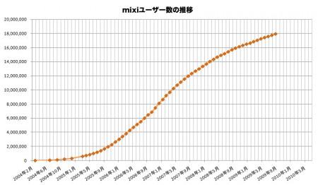 mixi会員数推移
