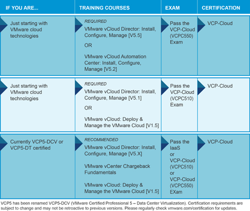 "Source: VMware Site ""VMware Certified Professional - Cloud (VCP-Cloud)"" page"