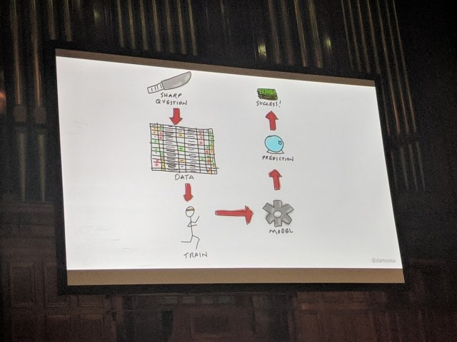 Damien Brady - Introduction to Machine Learning