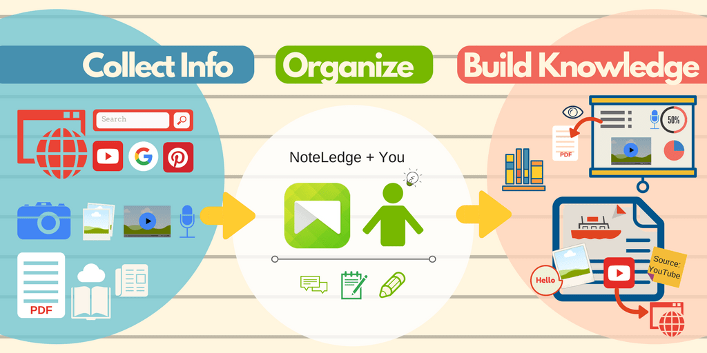 Collect and Organize information with NoteLedge