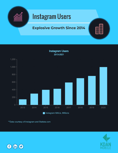 Chart of Instagram user growth from 2013 to 2021