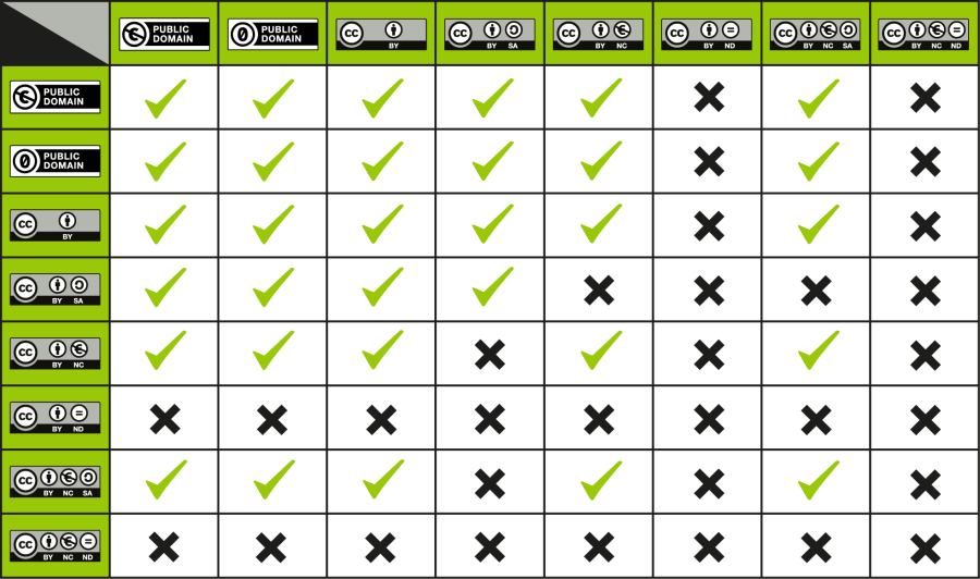 The Creative Commons License Compatability Chart