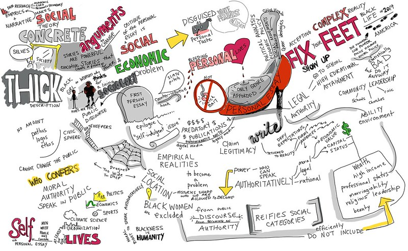 "Sketchnote by Giulia Forsythe from her multiple listening of ""Thick"" by Tressie McMillan Cottom"