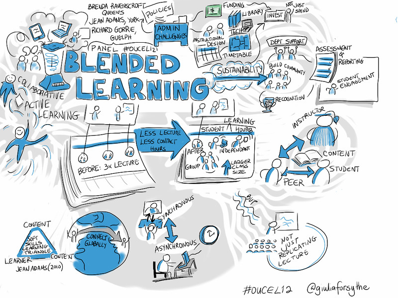 Sketch note by Giulia Forsythe about  Blended Learning Panel @richardgorrie et al [visual notes] #oucel12