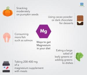 Magnesium on a ketogenic diet