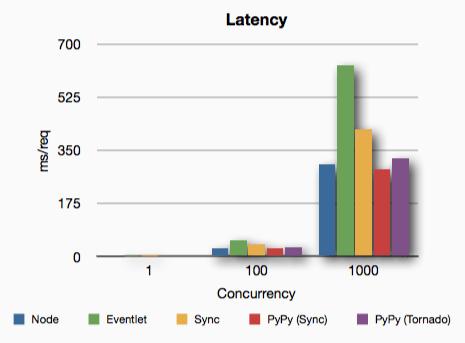Python vs. PyPy vs. Node.js - Latency Benchmark