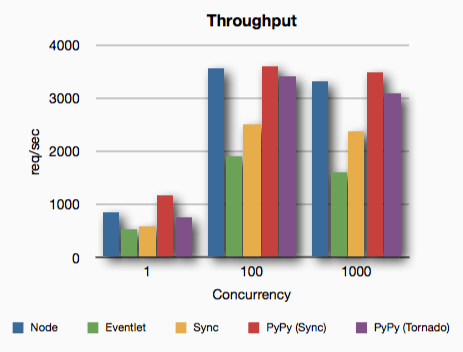 Python vs. PyPy vs. Node.js - Throughput Benchmark