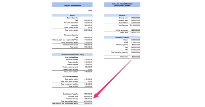 Financing Basics: Income Statement vs Balance Sheet. What's the difference?  – Kickpay blog