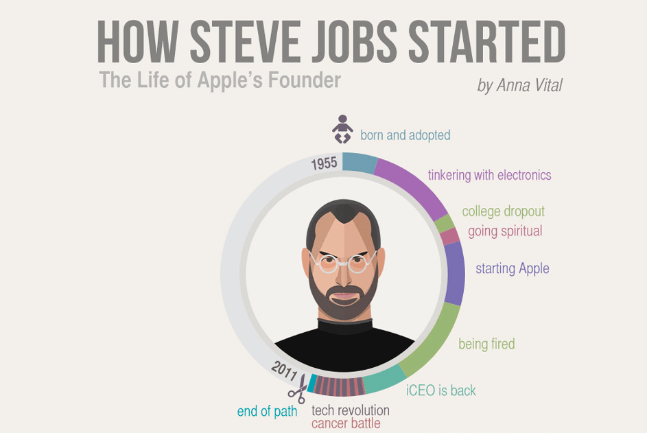 How Steve Jobs Started  The Life of Visionary Genius