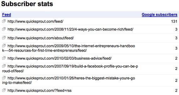 google webmaster tools subscriber stats