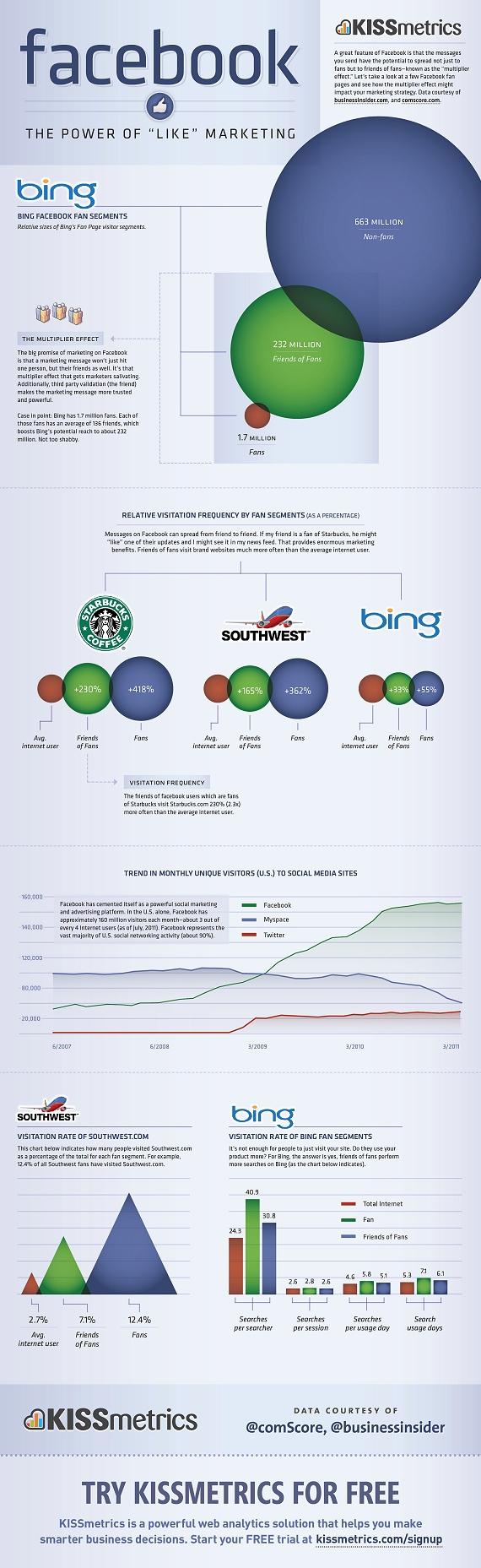 Facebook The Future of Marketing