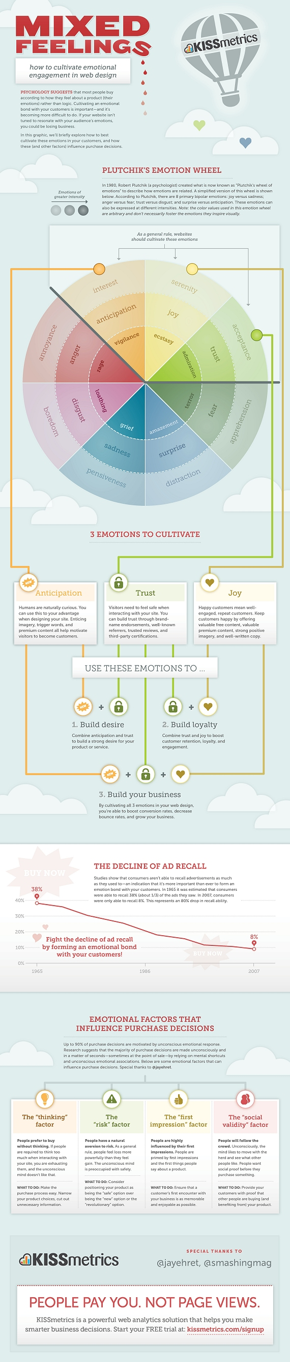 Infographic highlighting some key factors in building emotional engagement through web design