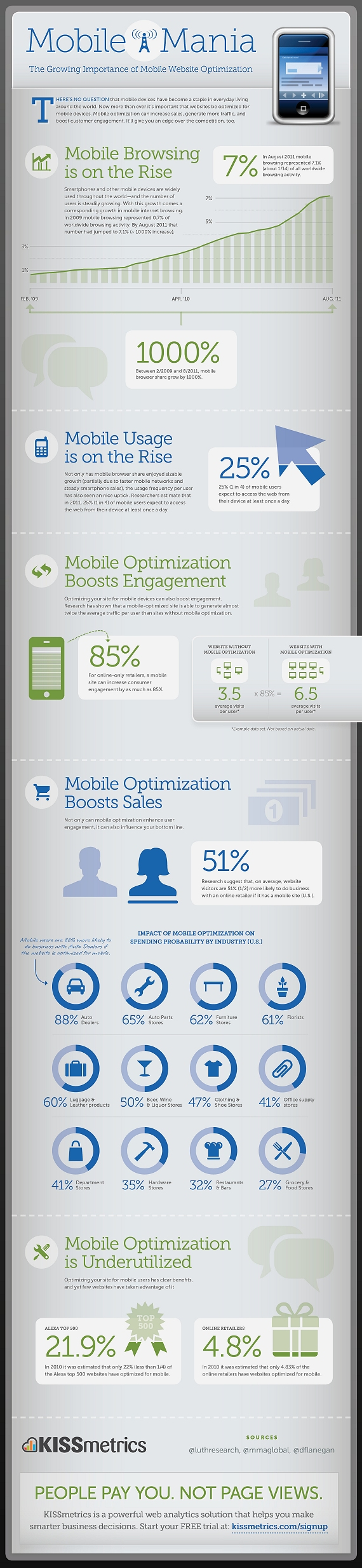 The Growing Importance of Mobile Website Optimization