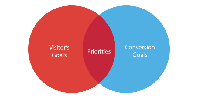 Intersection of visitor goals and conversion goals