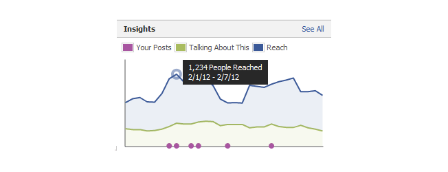 new facebook pages insights at a glance