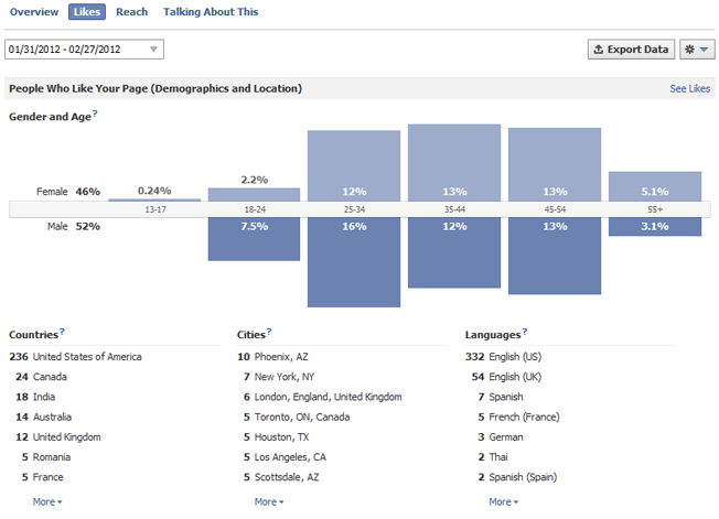 new facebook pages insights likes