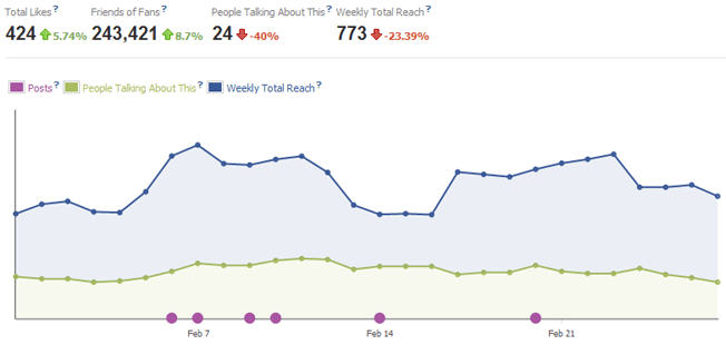 new facebook pages insights overview graph