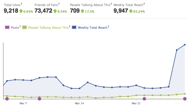 facebook volume social media metric