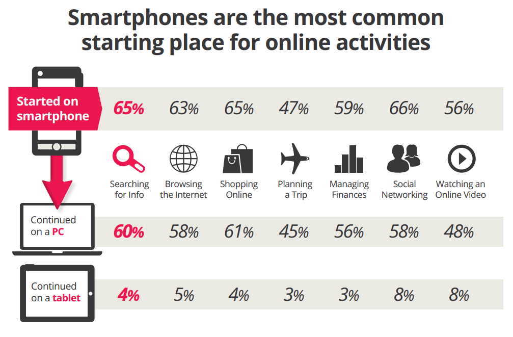 smartphones are the starting place