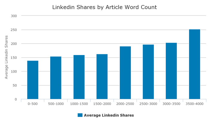 linkedin shares by article word count