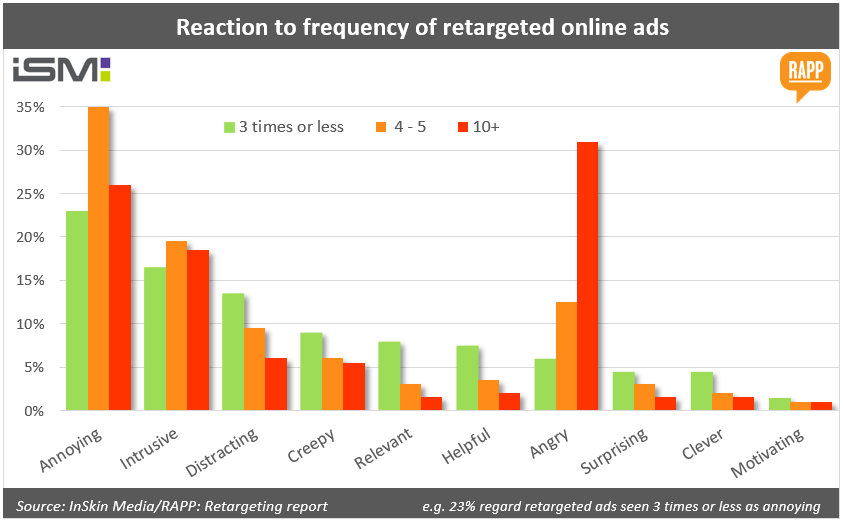 Reaction-to-frequency-of-retargeted-online-ads
