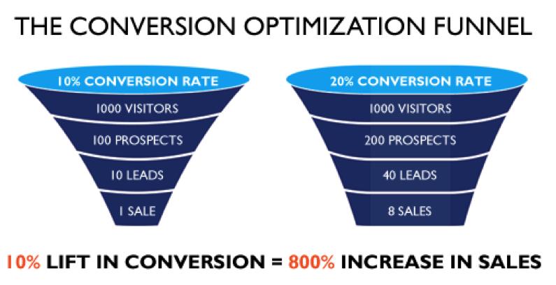 conversion-optimization-funnel