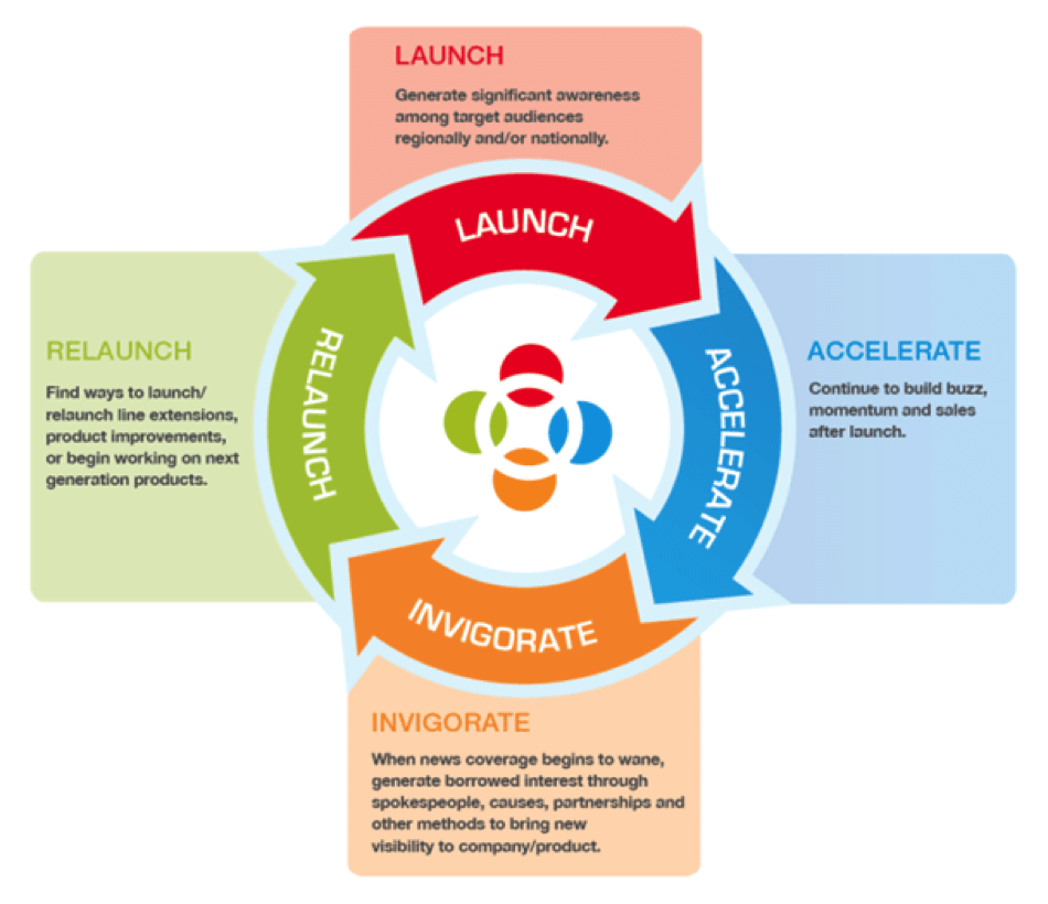 launch-a-new-product