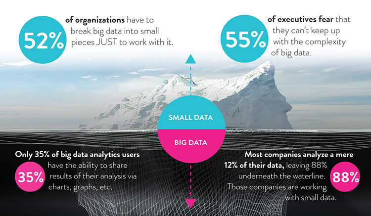 the-big-data-iceberg