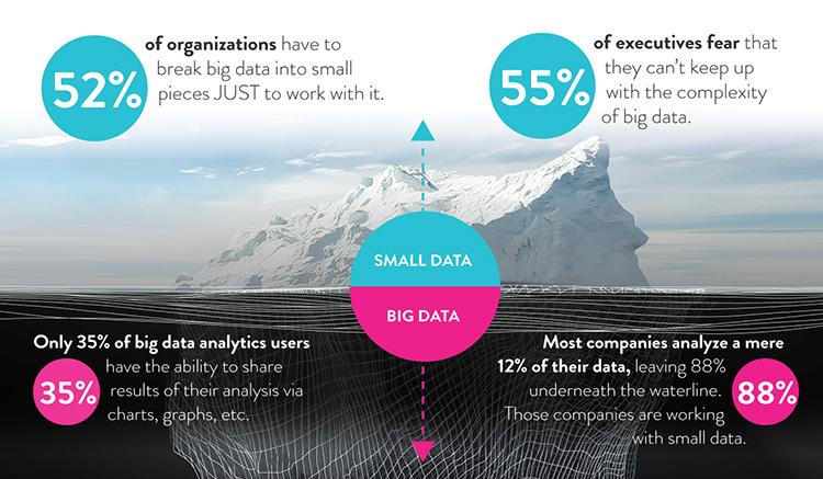 the-big-data-iceberg