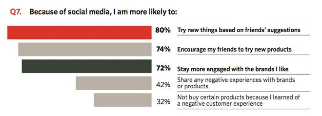 Usando i dati potete addirittura individuare dei clienti che parlano bene del vostro marchio. Un engagement con i clienti che crea una forza vendita gratuita