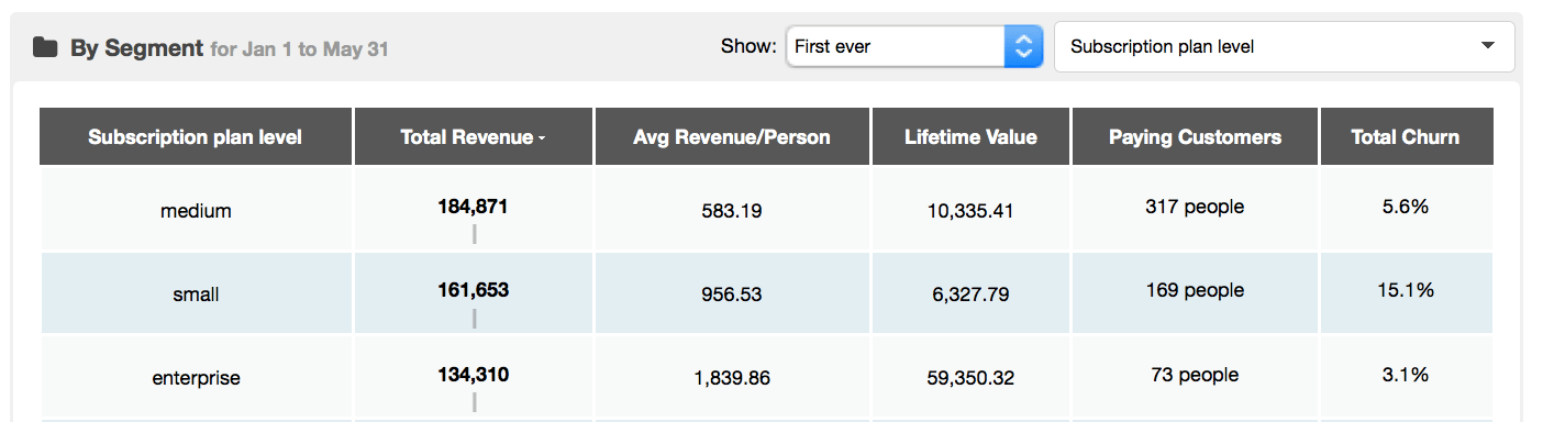kissmetrics-revenue-report-segmented-plan-size