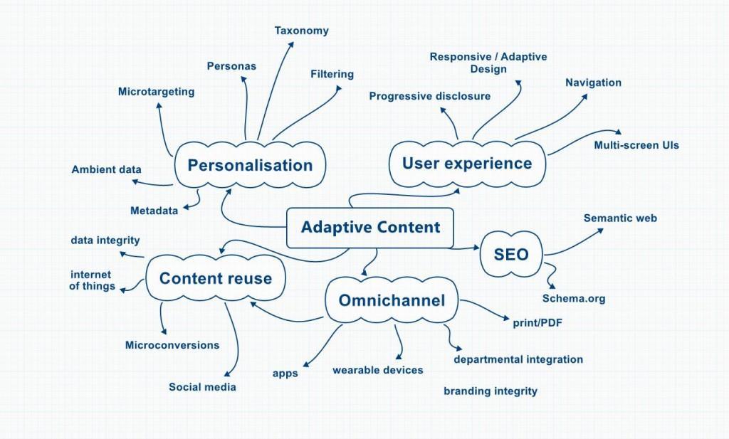 adaptive-content-visualization