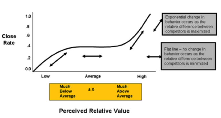 close-rate-vs-perceived-value