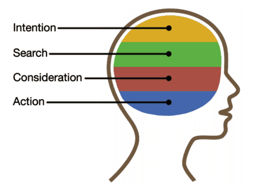 intention-search-consideration-action