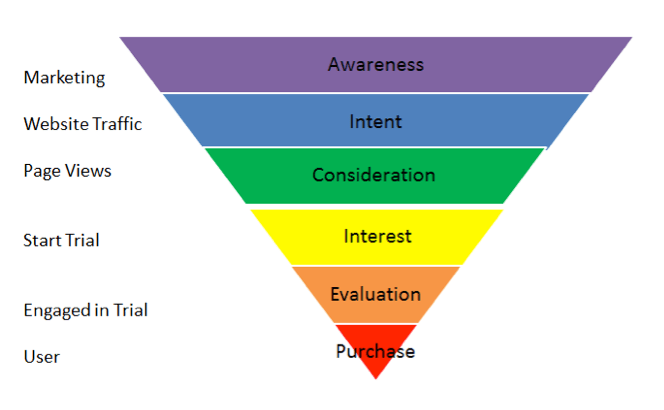 marketing-funnel-6-phases