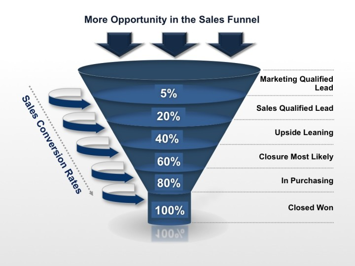 sales-funnel-sales-conversion-rate