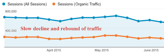 Slow-Traffic-Decline-and-Rebound-google-analytics