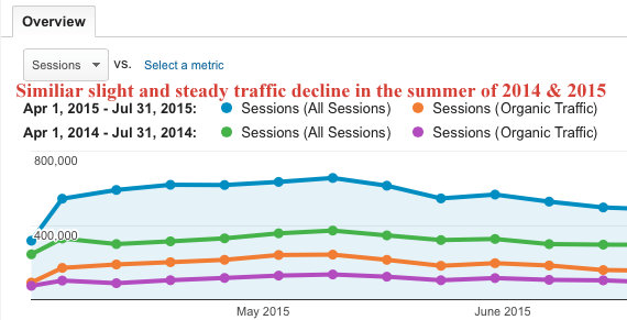 Traffic-Decline-Comparision-Google-Analytics
