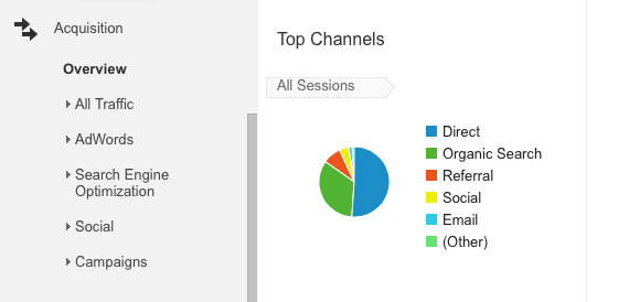 Traffic-Sources-google-analytics